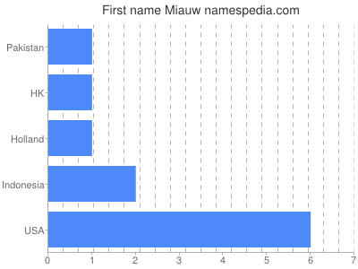 Given name Miauw