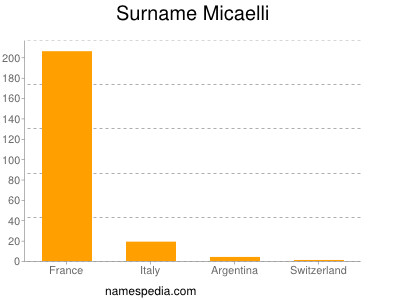 Surname Micaelli