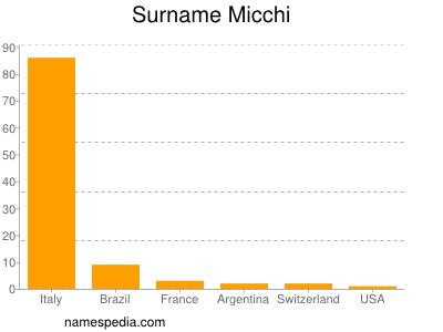 Surname Micchi