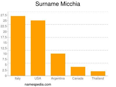 Surname Micchia