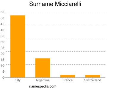 Surname Micciarelli