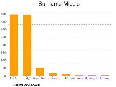 Surname Miccio