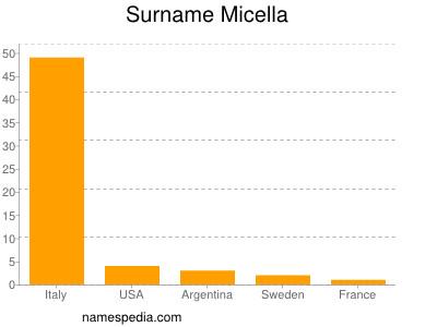 Surname Micella