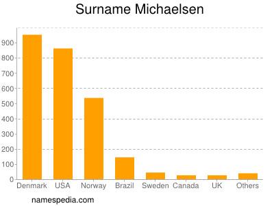 Surname Michaelsen