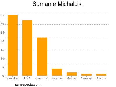 Surname Michalcik