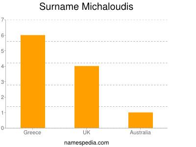 Surname Michaloudis