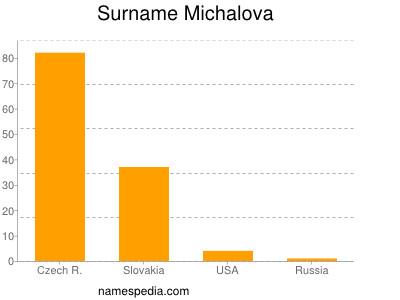 Surname Michalova