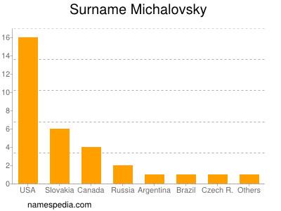 Surname Michalovsky