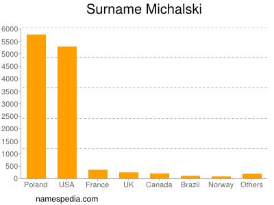 Surname Michalski