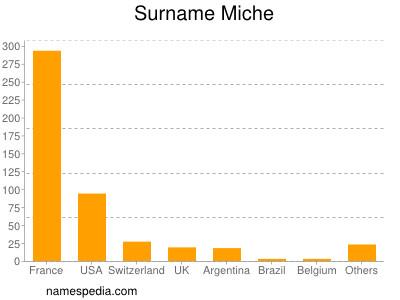 Surname Miche