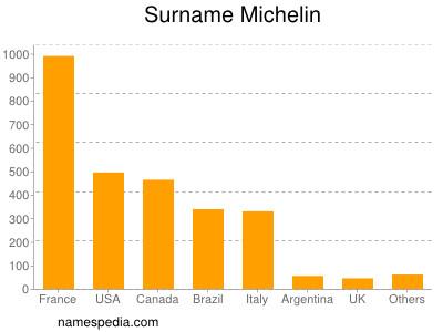 Surname Michelin
