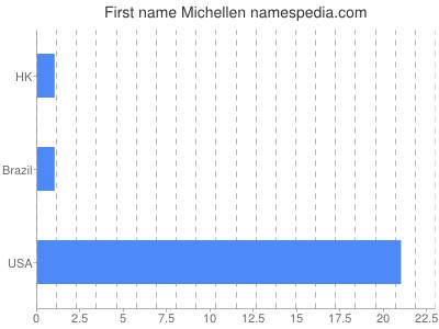 Given name Michellen