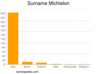 Surname Michielon