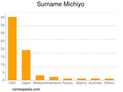 Surname Michiyo