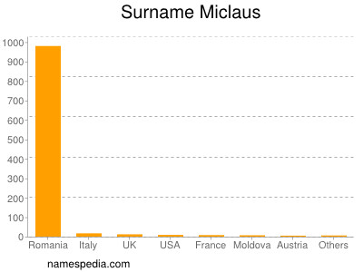 Surname Miclaus