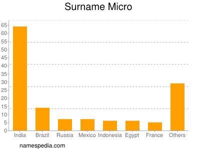 Surname Micro