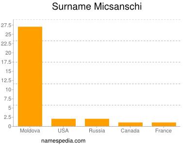 Surname Micsanschi