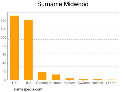 Surname Midwood