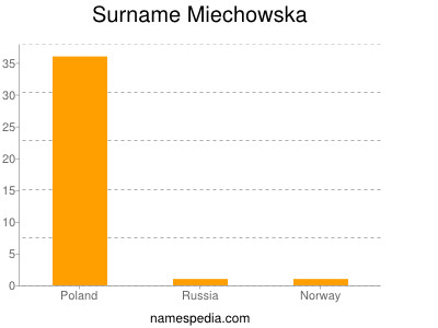 Surname Miechowska