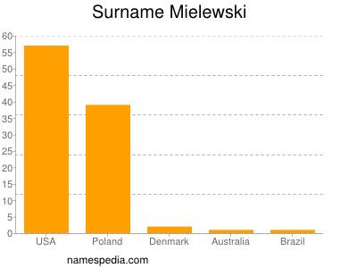 Surname Mielewski