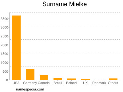 Surname Mielke