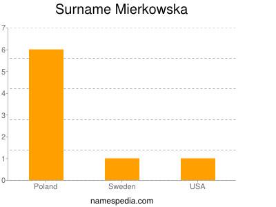 Surname Mierkowska