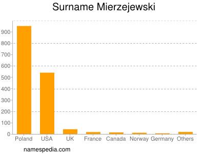 Surname Mierzejewski