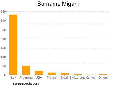 Surname Migani