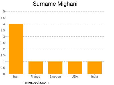 Surname Mighani