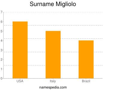 Surname Migliolo