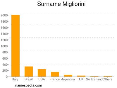 Surname Migliorini