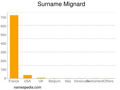 Surname Mignard