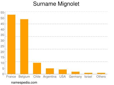 Surname Mignolet