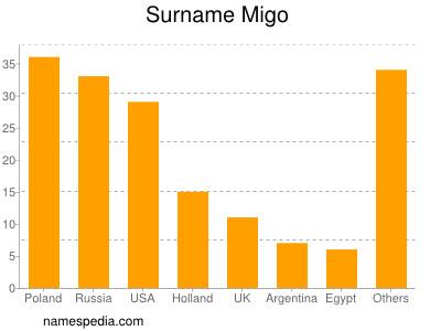 Surname Migo