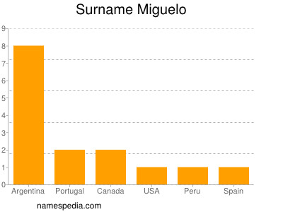 Surname Miguelo