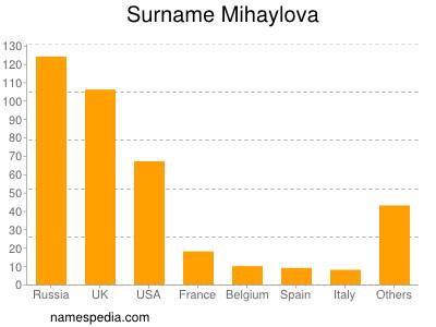 Surname Mihaylova