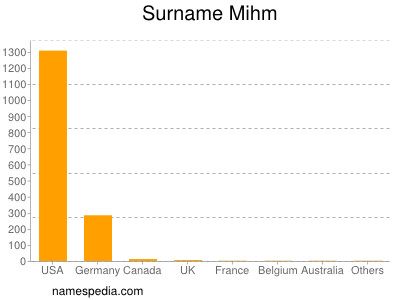 Surname Mihm