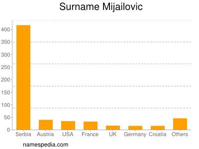 Surname Mijailovic