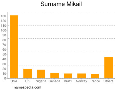 Surname Mikail