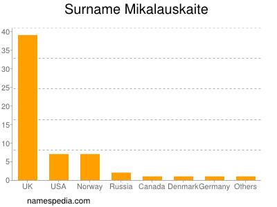 Surname Mikalauskaite