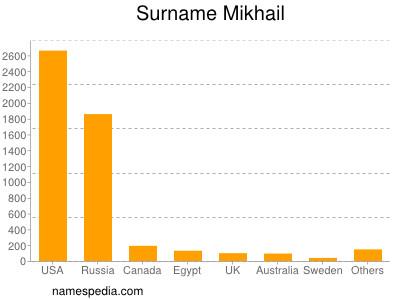 Surname Mikhail