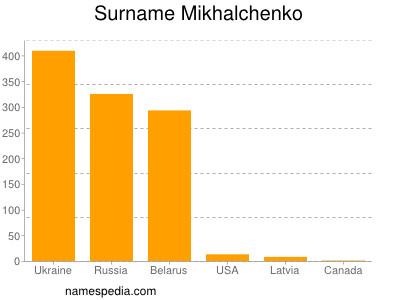 Surname Mikhalchenko