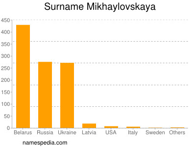 Surname Mikhaylovskaya
