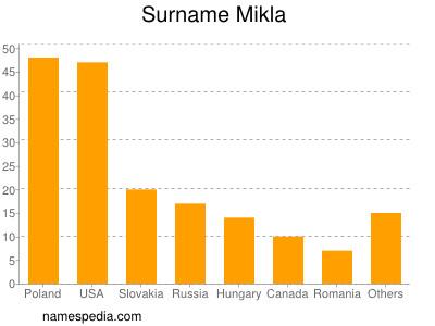 Surname Mikla