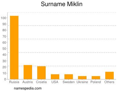 Surname Miklin