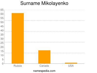 Surname Mikolayenko