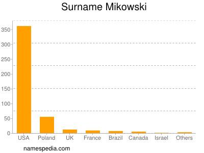 Surname Mikowski