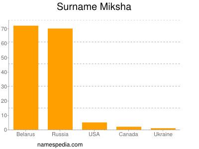 Surname Miksha