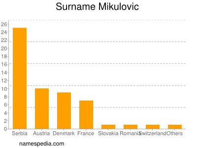 Surname Mikulovic