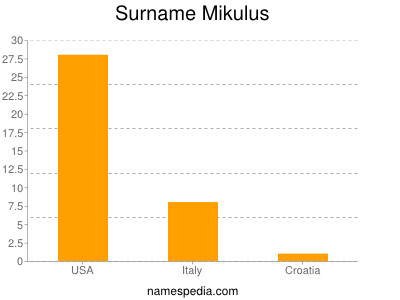 Surname Mikulus